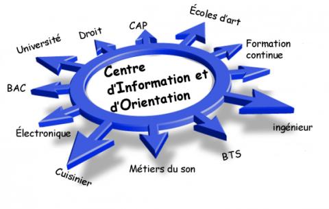 Logo centre d'information et d'orientation